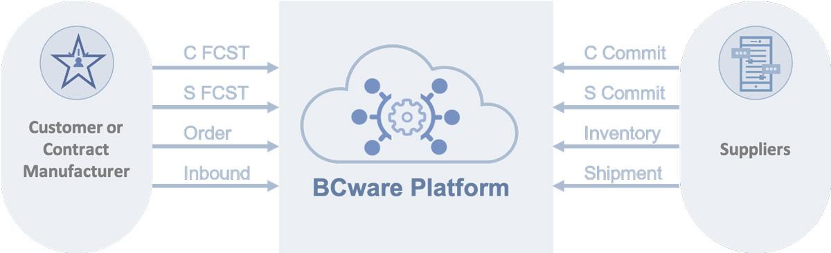 BCware platform customer supplier infographic