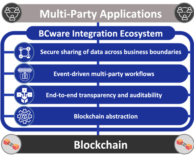 blockchain multi party applications