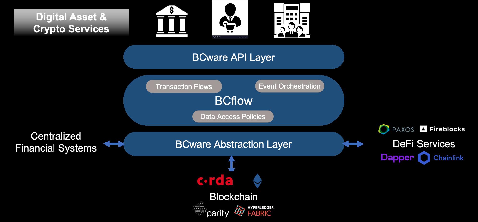 bcware blockchain extraction off-chain integration diagram